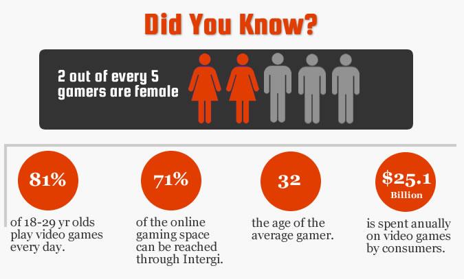 Gamer Statistics